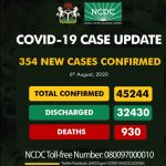 Nigeria records 354 new Covid-19 cases