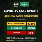 Nigeria records 423 new cases of Covid-19