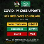 Nigeria records 329 new Covid-19 cases