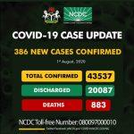 Nigeria records 386 new cases of Covid-19