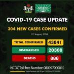 Nigeria records 304 new Covid-19 cases