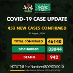 Nigeria records 453 new COVID-19 cases