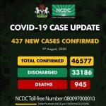 Nigeria records 437 new COVID-19 cases